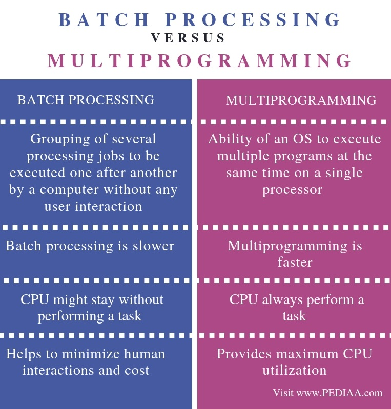 Difference Between Batch Processing and Multiprogramming - Comparison Summary
