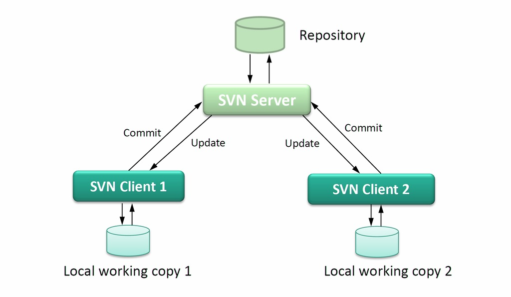 Difference Between CVS and SVN