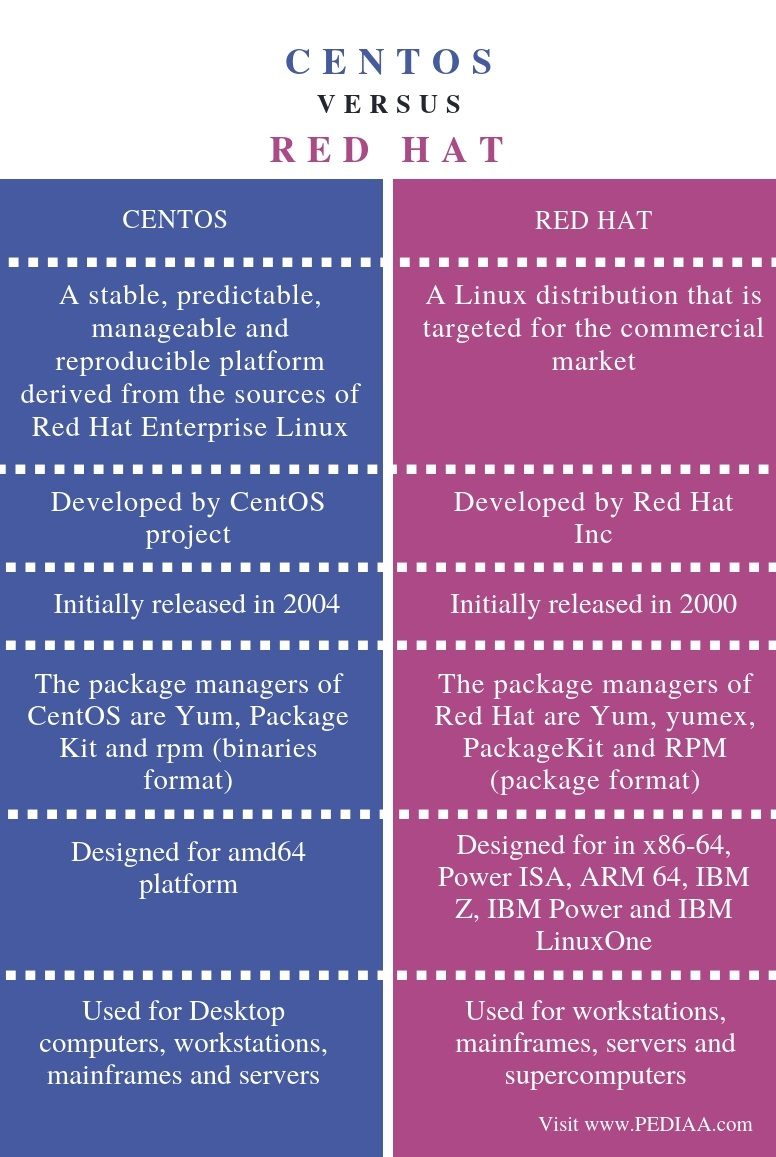 Difference Between CentOS and Red Hat - Comparison Summary