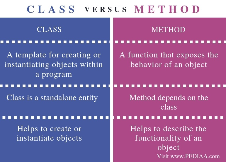 Difference Between Class and Method - Comparison Summary