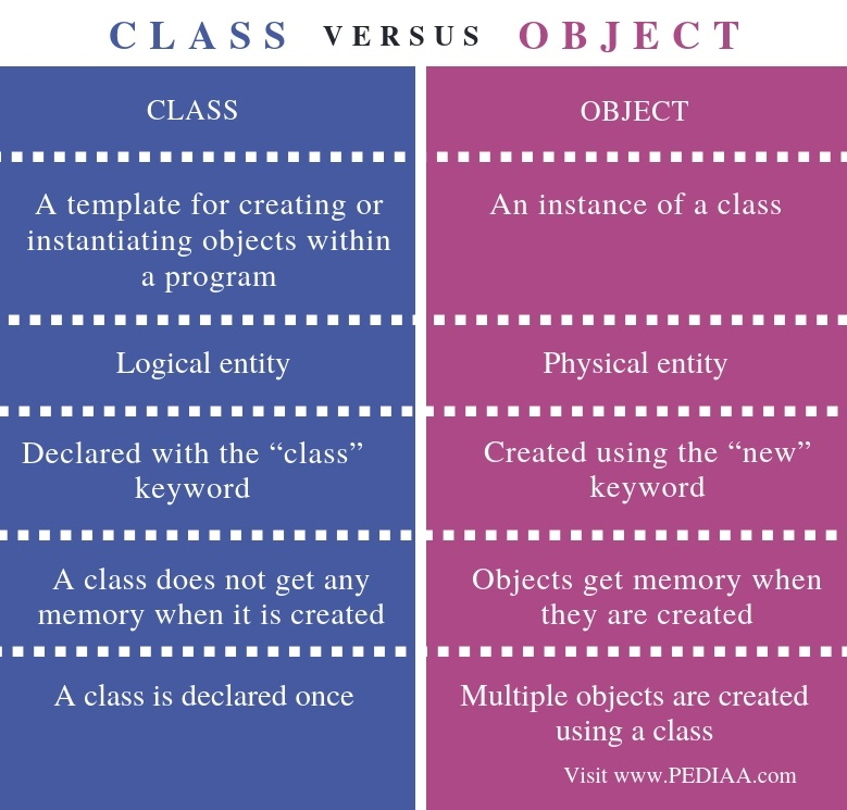 Difference Between Class and Object - Comparison Summary
