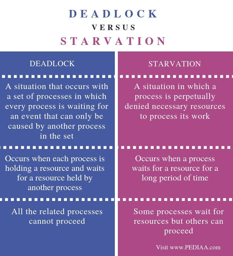 Difference Between Deadlock and Starvation - Comparison Summary