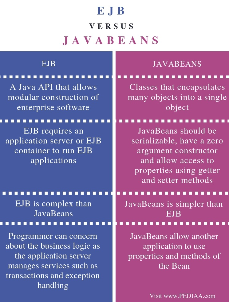 Difference Between EJB and JavaBeans - Comparison Summary