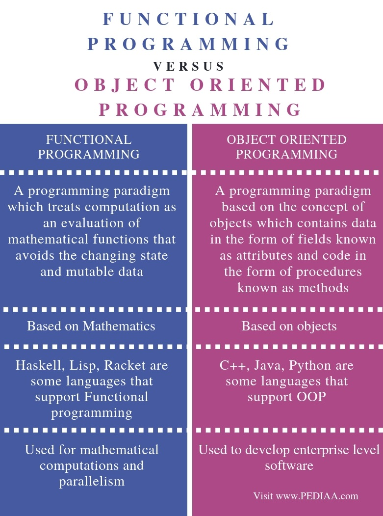 Difference Between Functional Programming and Object Oriented Programming - Comparison Summary