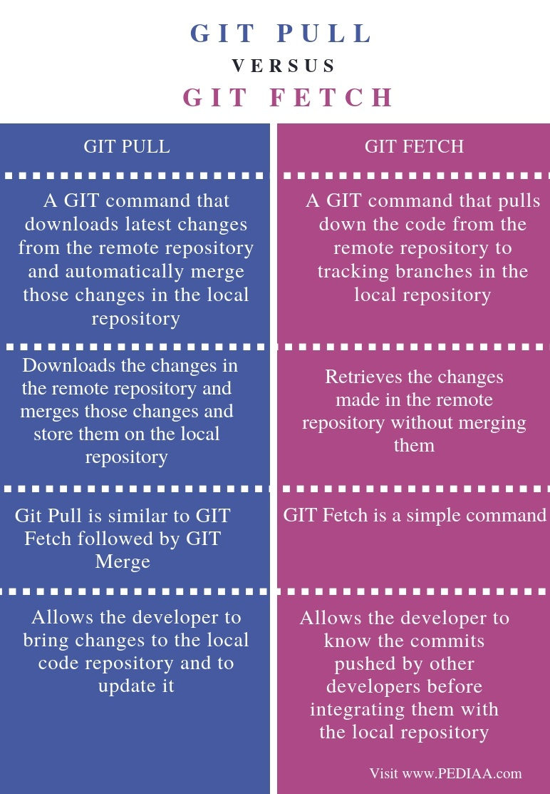 Difference Between GIT Pull and GIT Fetch - Comparison Summary