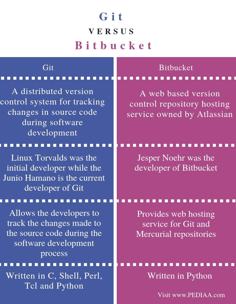 Difference Between Git and BitBucket - Comparison Summary