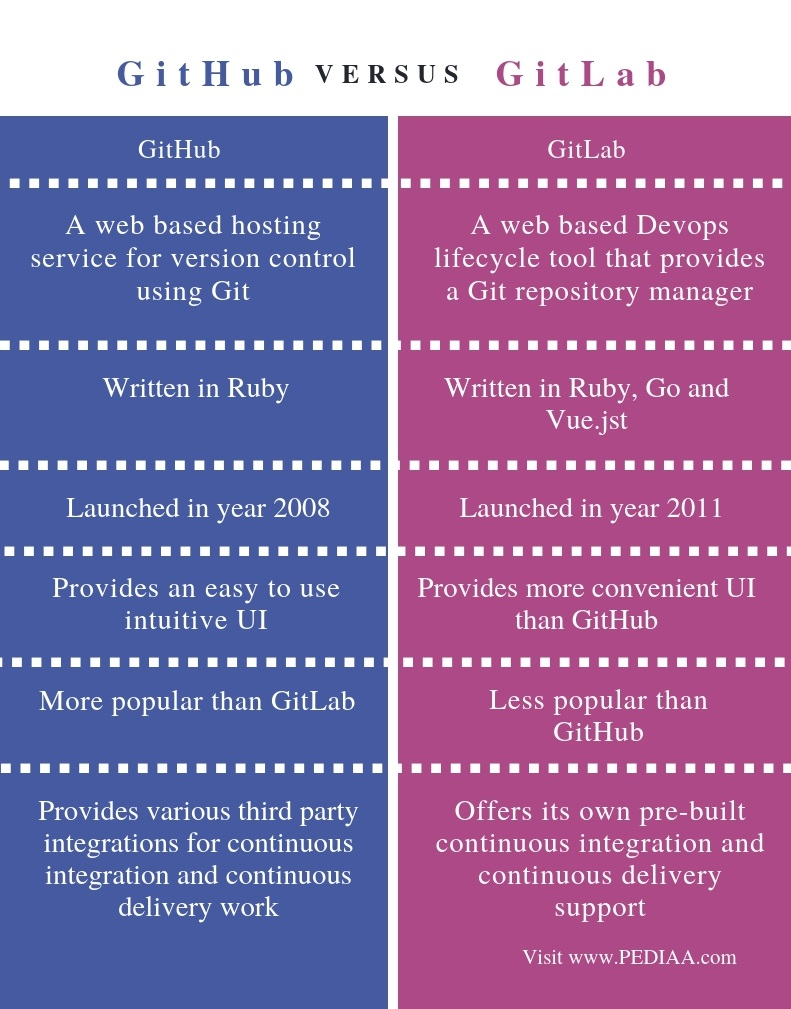 Difference Between GitHub and GitLab - Comparison Summary