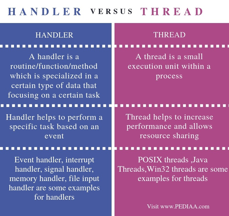 Difference Between Handler and Thread - Comparison Summary