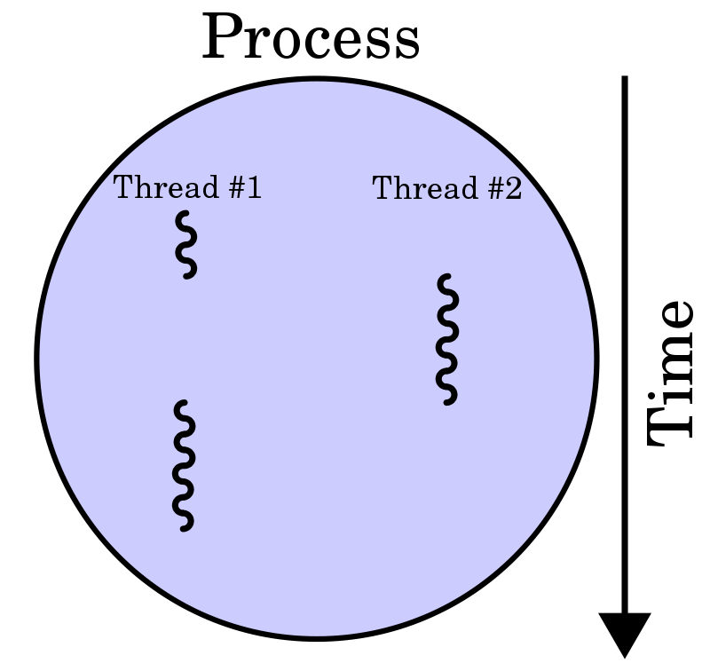 Difference Between Handler and Thread