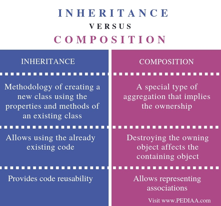 Difference Between Inheritance and Composition - Comparison Summary