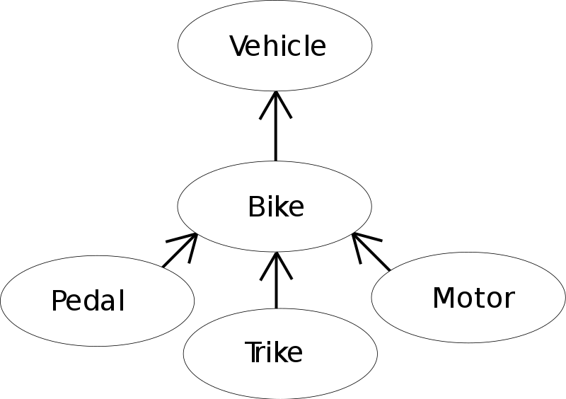 Difference Between Inheritance and Composition