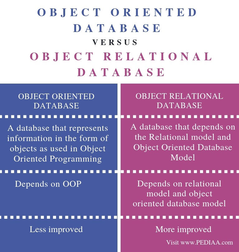 Difference Between Object Oriented Database and Object Relational Database - Comparison Summary