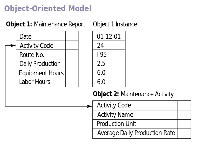 Difference Between Object Oriented Database and Object Relational Database
