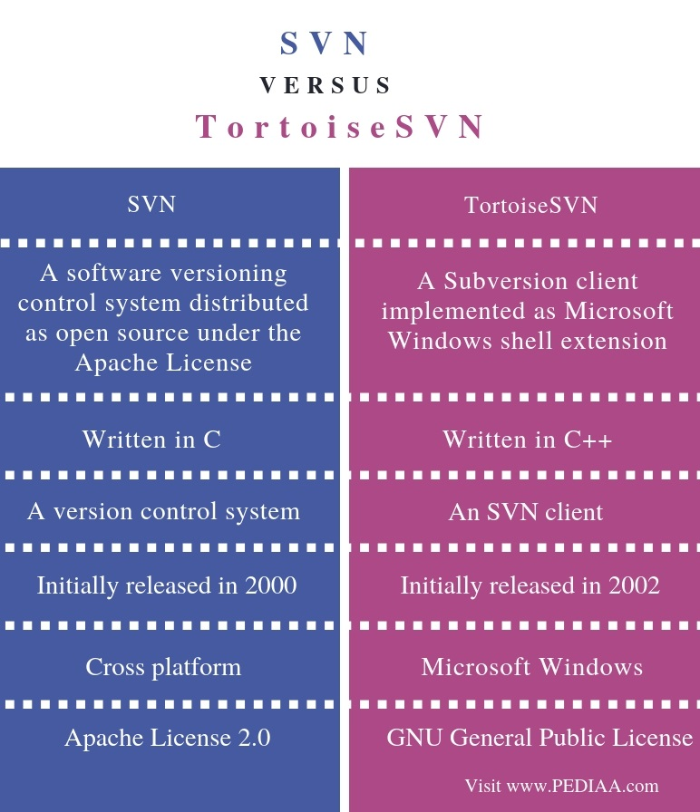 Difference Between SVN and TortoiseSVN - Comparison Summary