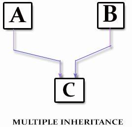 Main Difference - Single vs Multiple Inheritance