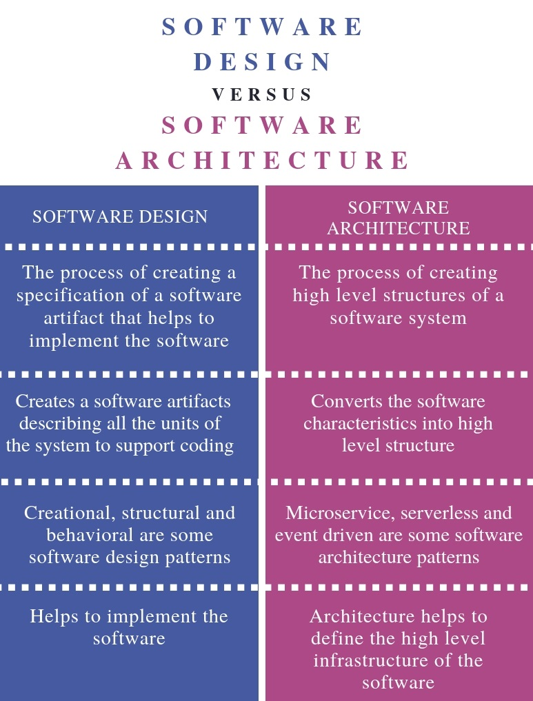 Difference Between Software Design and Software Architecture - Comparison Summary