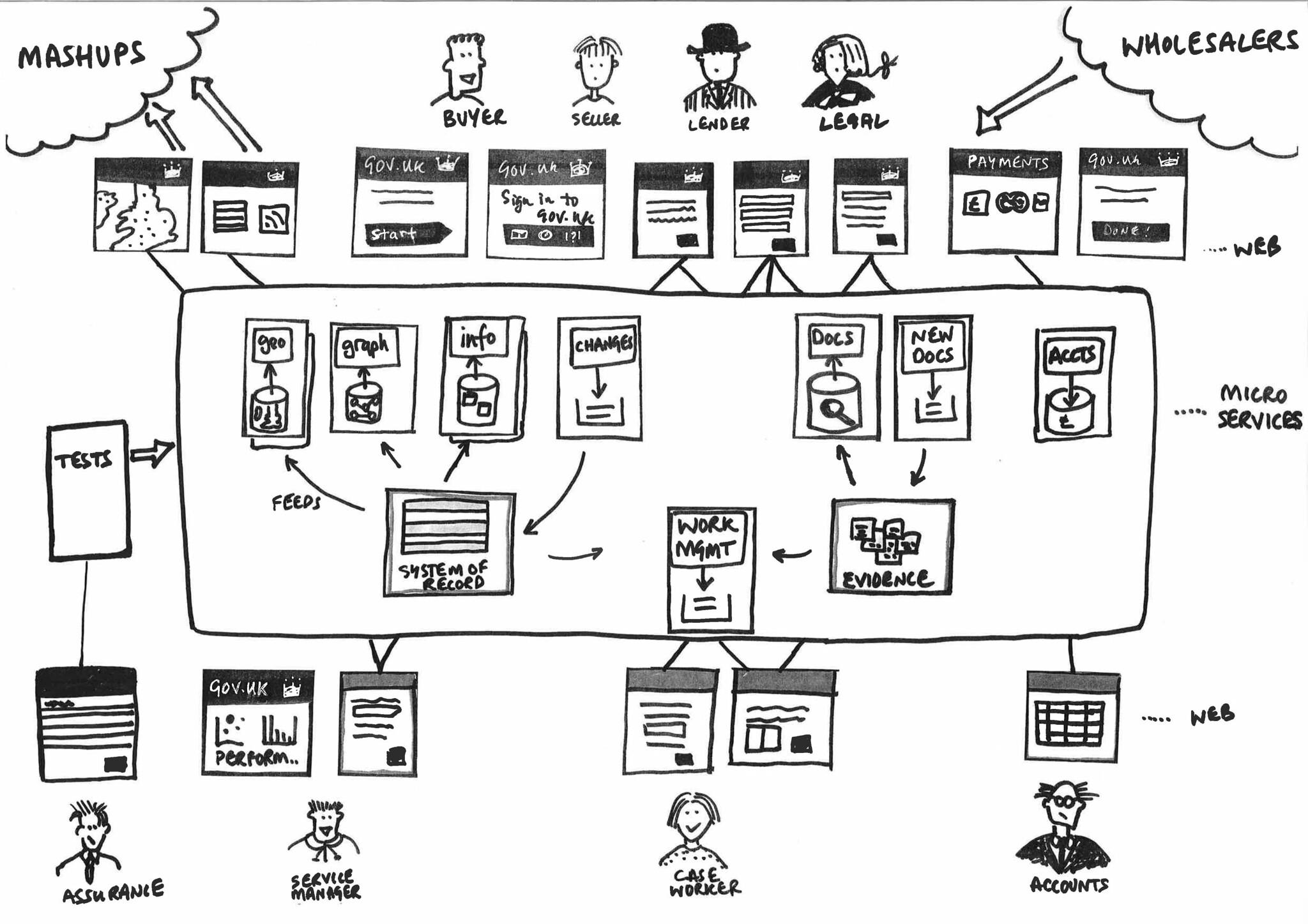 Software Design vs Software Architecture