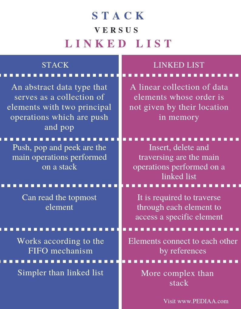 What is the Difference Between Stack and Linked List