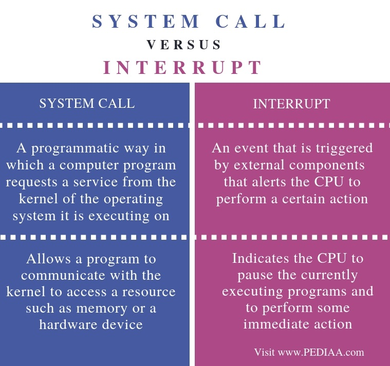 Difference Between System Call and Interrupt - Comparison Summary