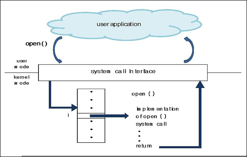 Difference Between System Call and Interrupt