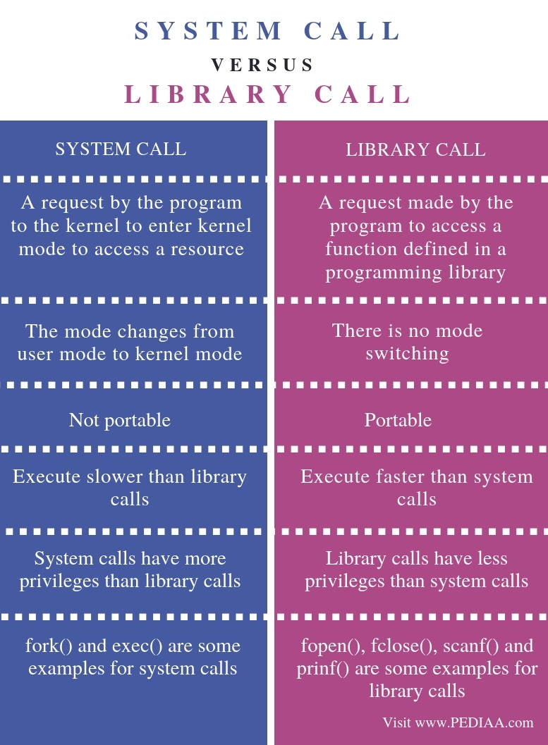 Difference Between System Call and Library Call - Comparison Summary