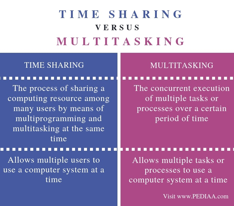 Difference Between Time Sharing and Multitasking - Comparison Summary