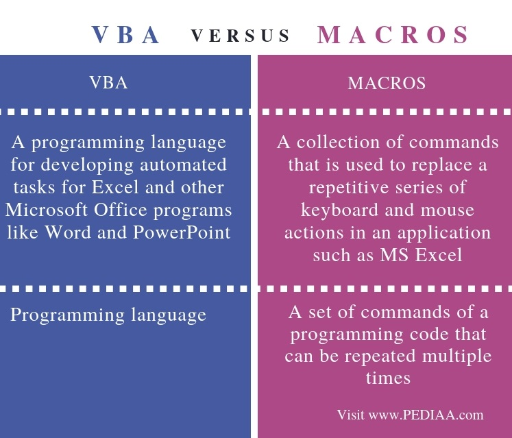 Difference Between VBA and Macros - Comparison Summary