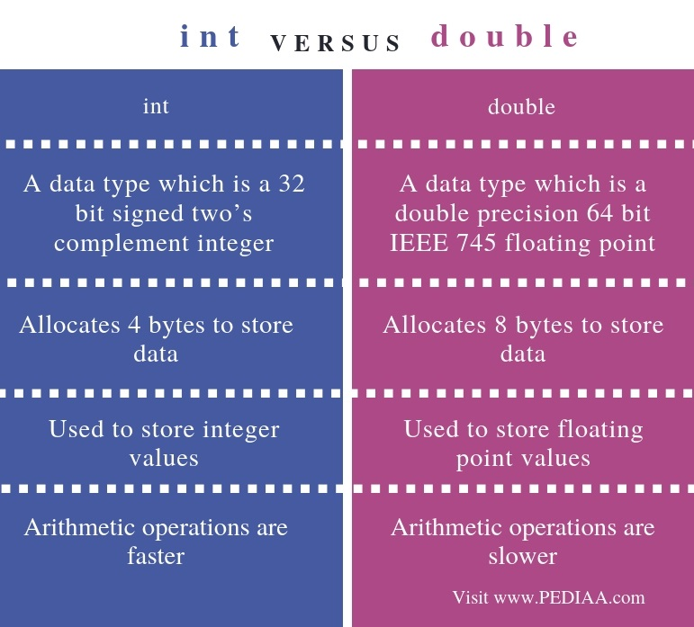 Difference Between int and double - Comparison Summary