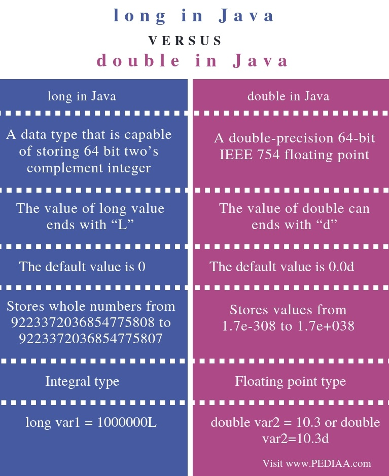 Difference Between long and double in Java - Comparison Summary