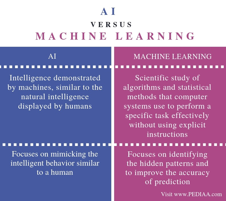 Difference Between AI and Machine Learning - Comparison Summary