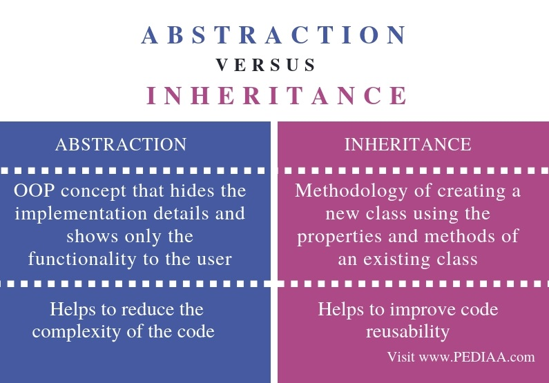Difference Between Abstraction and Inheritance - Comparison Summary