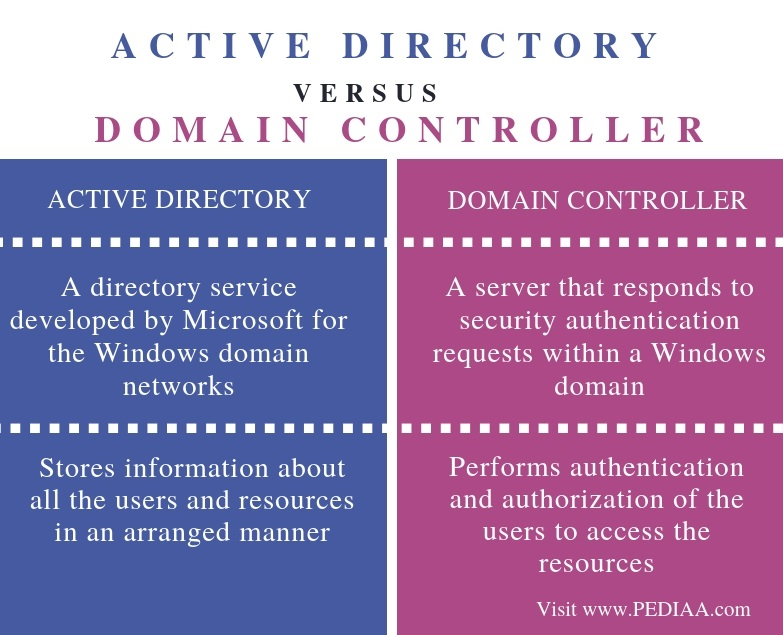 Difference Between Active Directory and Domain Controller - Comparison Summary