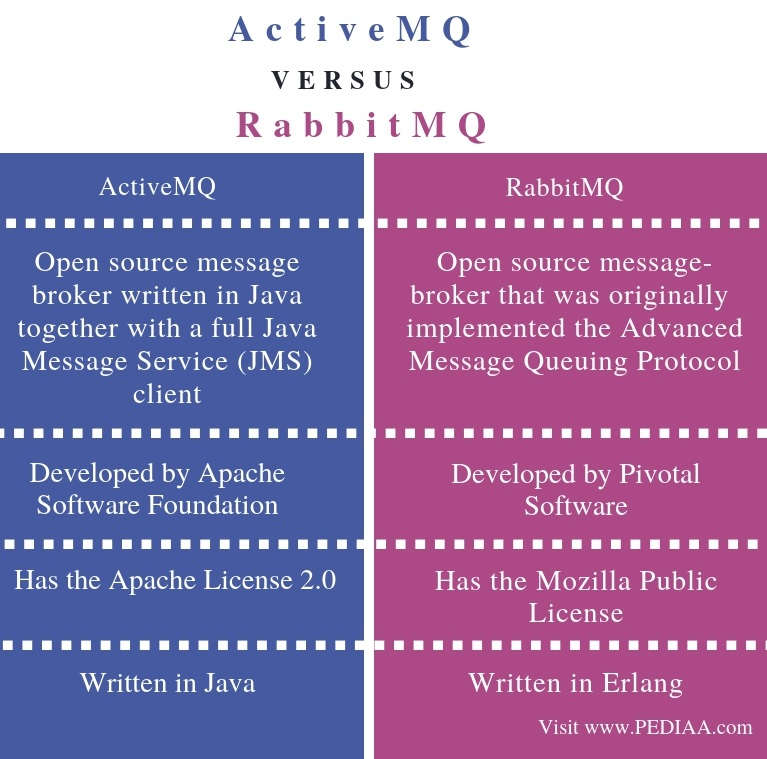 Difference Between ActiveMQ and RabbitMQ - Comparison Summary