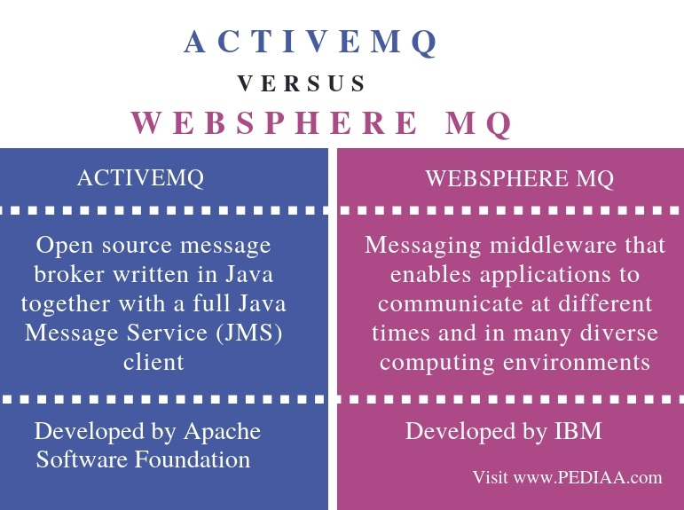 Difference Between ActiveMQ and WebSphereMQ - Comparison Summary