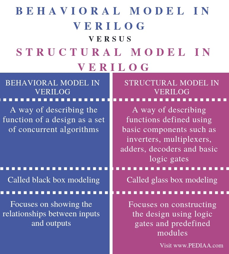 Difference Between Behavioral and Structural Model in Verilog - Comparison Summary