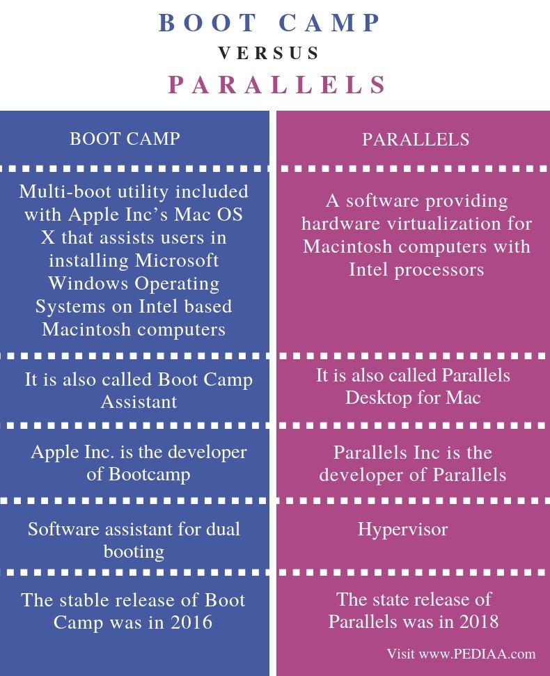 Difference Between Boot Camp and Parallels - Comparison Summary