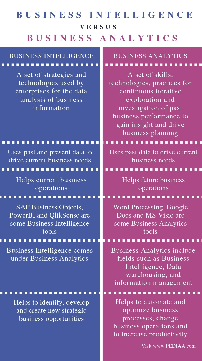 Difference Between Business Intelligence and Business Analytics - Comparison Summary