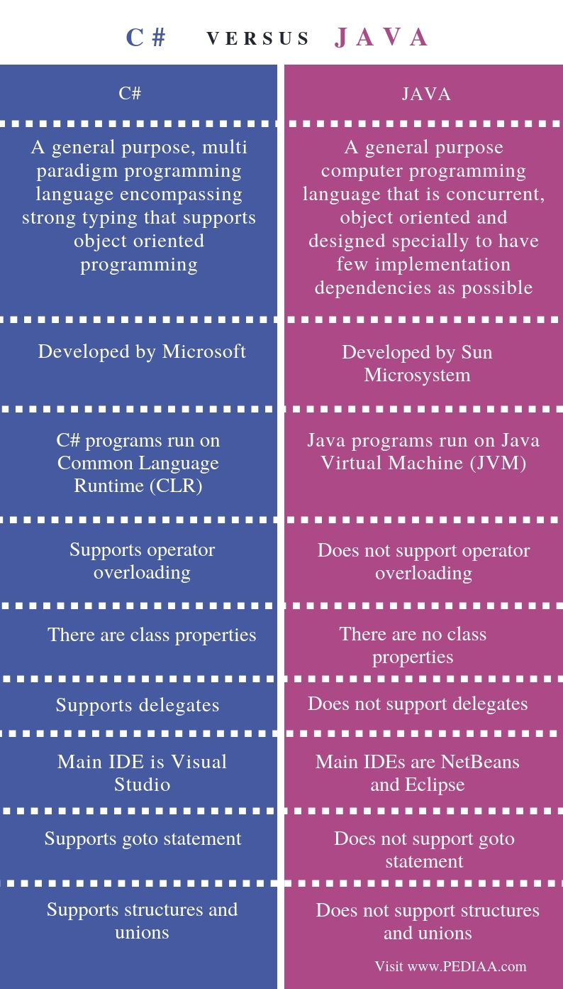 Difference Between C# and Java - Comparison Summary
