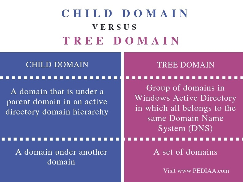Difference Between Child Domain and Tree Domain - Comparison Summary