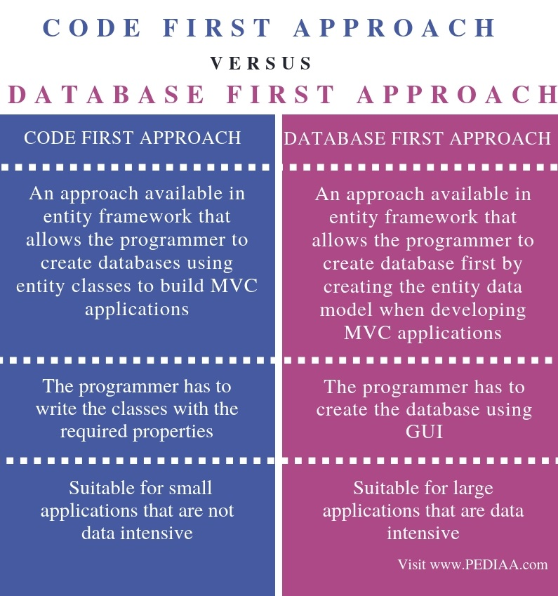 Difference Between Code First and Database First Approach in MVC - Comparison Summary