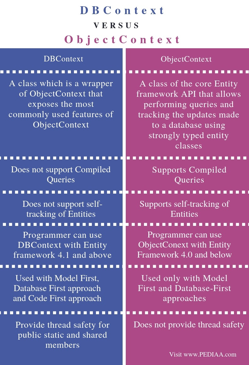 Difference Between DBContext and ObjectContext - Comparison Summary