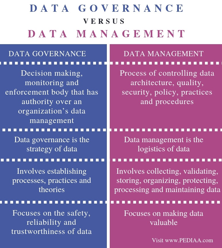 Difference Between Data Governance and Data Management - Comparison Summary