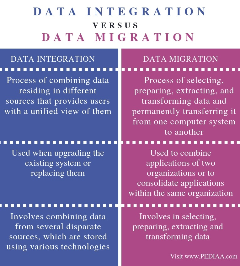 Difference Between Data Integration and Data Migration - Comparison Summary