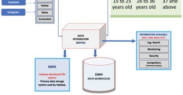 Difference Between Data Integration and Data Migration