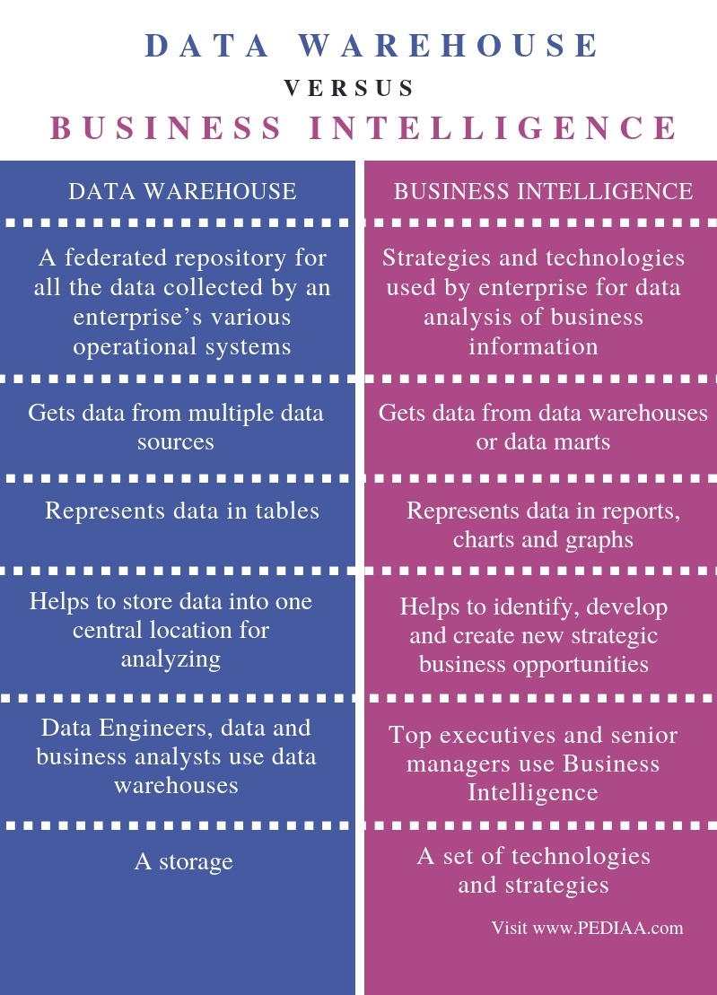 Difference Between Data Warehouse and Business Intelligence - Comparison Summary