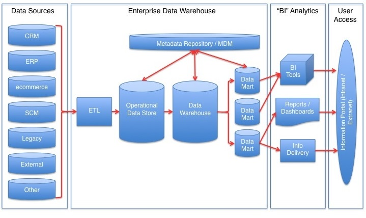 Difference Between Data Warehouse and Business Intelligence