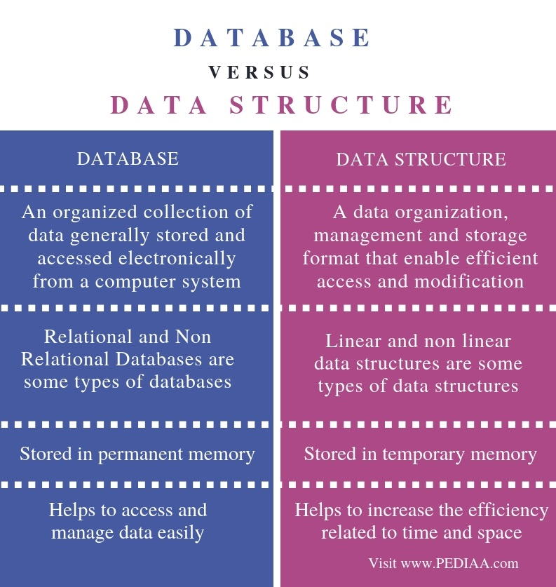 Difference Between Database and Data Structure - Comparison Summary
