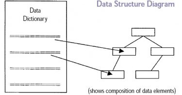 Main Difference - Database vs Data Structure