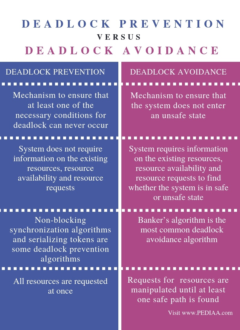 Difference Between Deadlock Prevention and Deadlock Avoidance - Comparison Summary