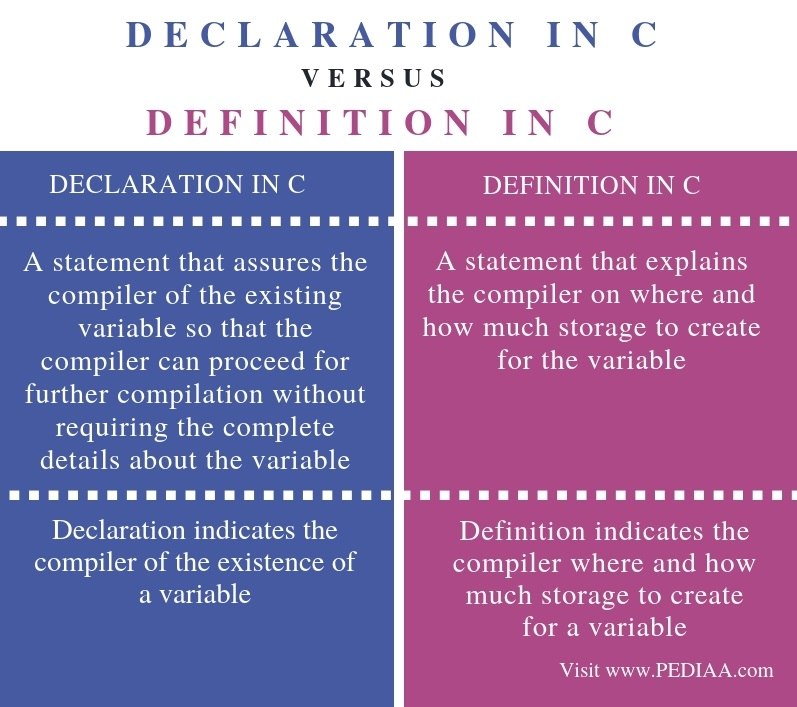 Difference Between Declaration and Definition in C - Comparison Summary
